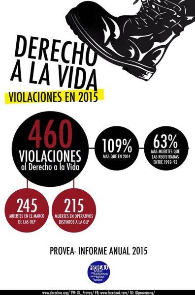 Infografía DerechoalaVida