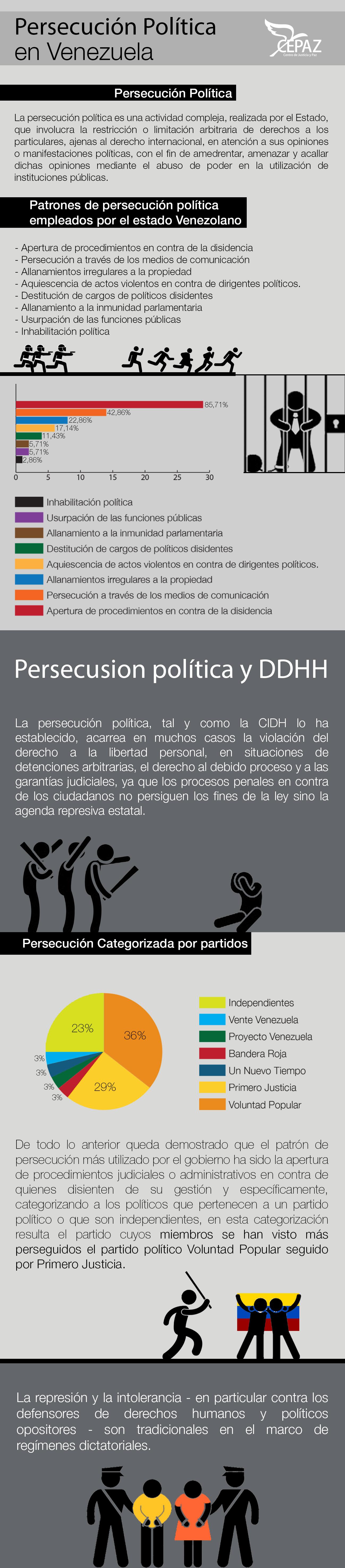 infografía-DDHH_VZLA_3
